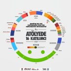 Şehrine Ses Ver Katılımcıları İnfografiği